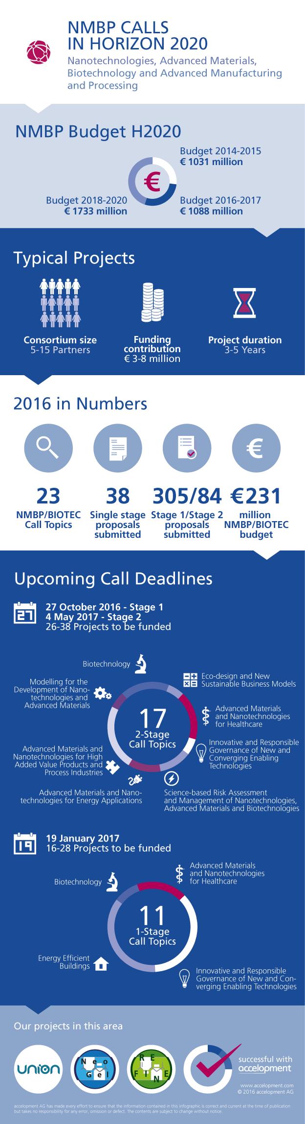 accelopment_infographic_nmbp_calls
